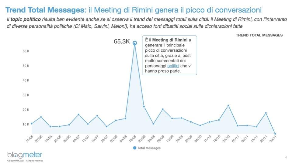 """Featured image for """"Social, per Rimini picco di menzioni durante il Meeting"""""""